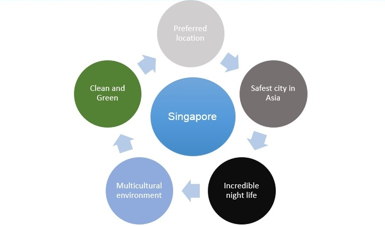 new accountant singapore
