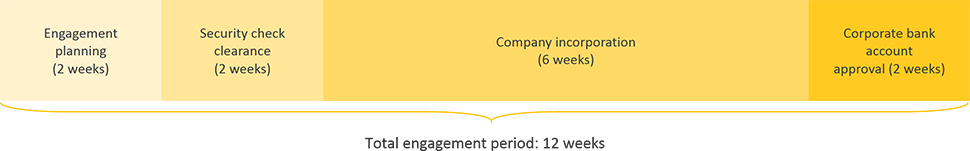 Bahrain business registration engagement period timeline