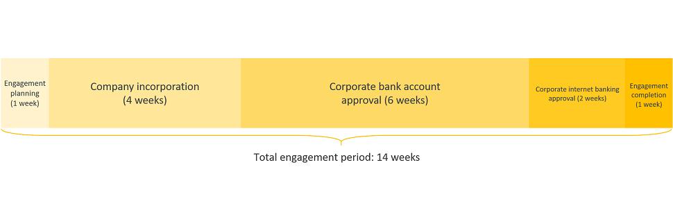 oman business registration engagement period timeline