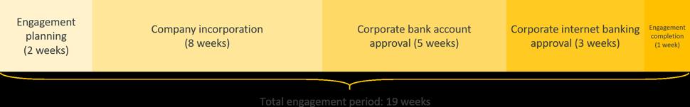 UAE business registration engagement period timeline