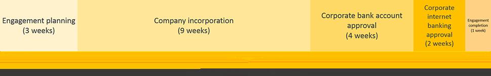 Chile business registration engagement period timeline