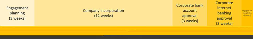 ecuador business registration engagement period timeline