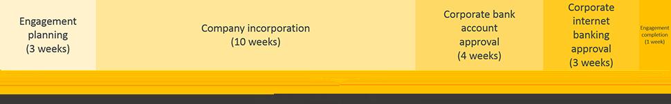 mali business registration engagement period timeline