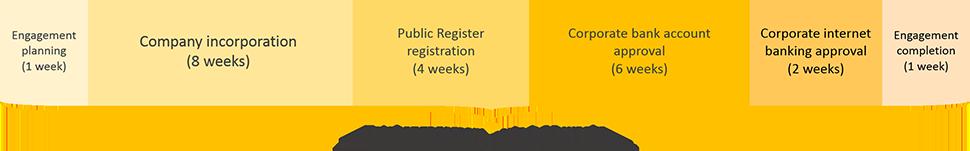 Mexico business registration engagement period timeline