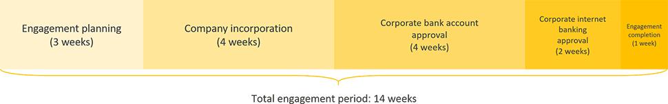 mozambique business registration engagement period timeline