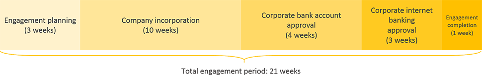 Paraguay business registration engagement period timeline