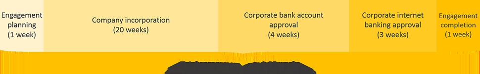 Venezuela business registration engagement period timeline