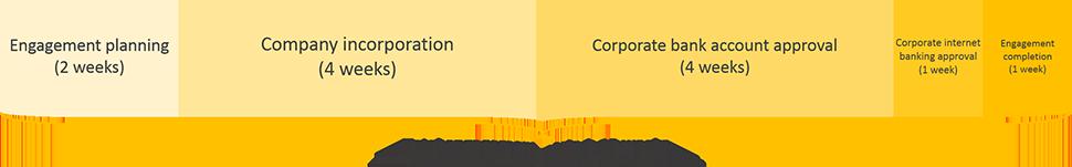 andorra business registration engagement period timeline