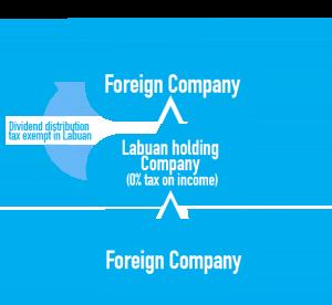 Labuan holding company