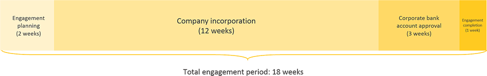 myanmar business registration engagement period timeline