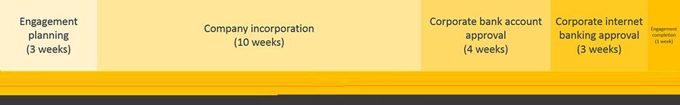 bolivia business registration engagement period timeline