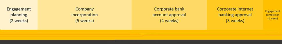 cameroon business registration engagement period timeline