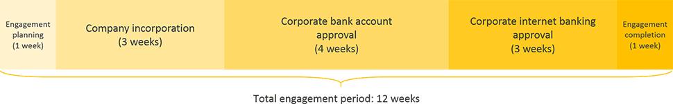 canada business registration engagement period timeline