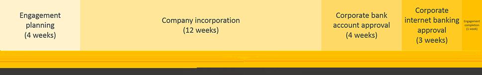 democratic republic of congo business registration engagement period timeline
