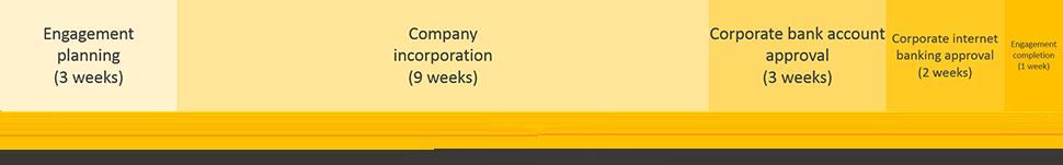 gabon business registration engagement period timeline