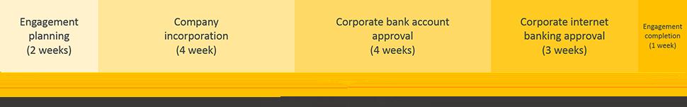 ghana business registration engagement period timeline