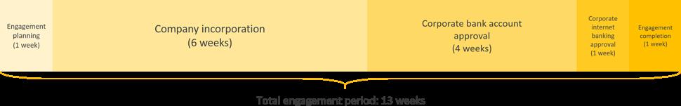 japan business registration engagement period timeline