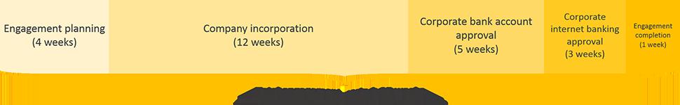 libya business registration engagement period timeline