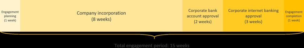 ras al khaimah business registration engagement period timeline