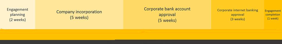 ethiopia business registration engagement period timeline