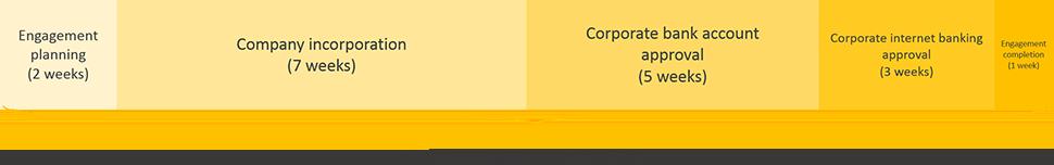 guinea business registration engagement period timeline