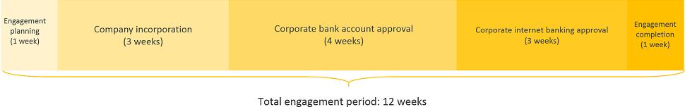 sweden business registration engagement period timeline