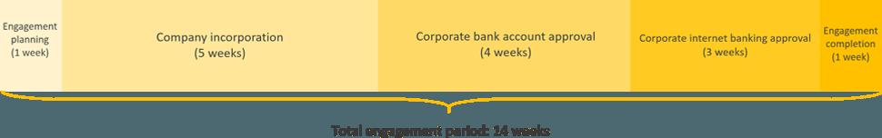 tunisia business registration engagement period timeline