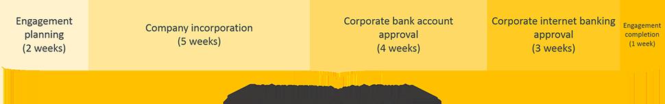 ukraine business registration engagement period timeline