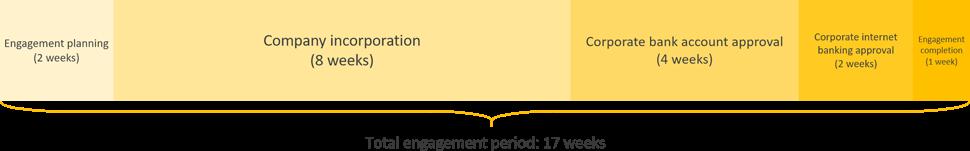vietnam business registration engagement period timeline