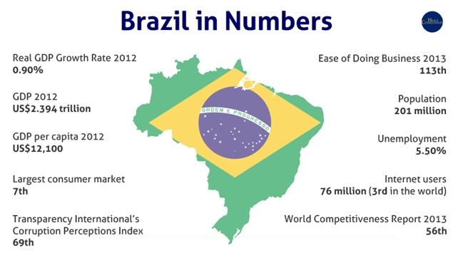 Brazil In Numbers