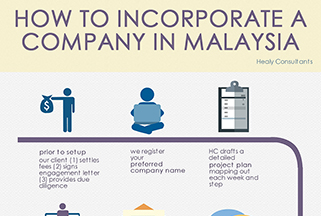 How To Incorporate A Company In Malaysia