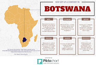 Why Set Up A Company In Botswana