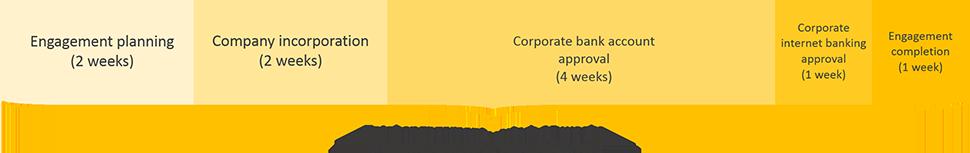 nicaragua business registration engagement period timeline