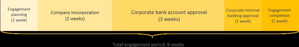 South Korea business registration engagement period timeline