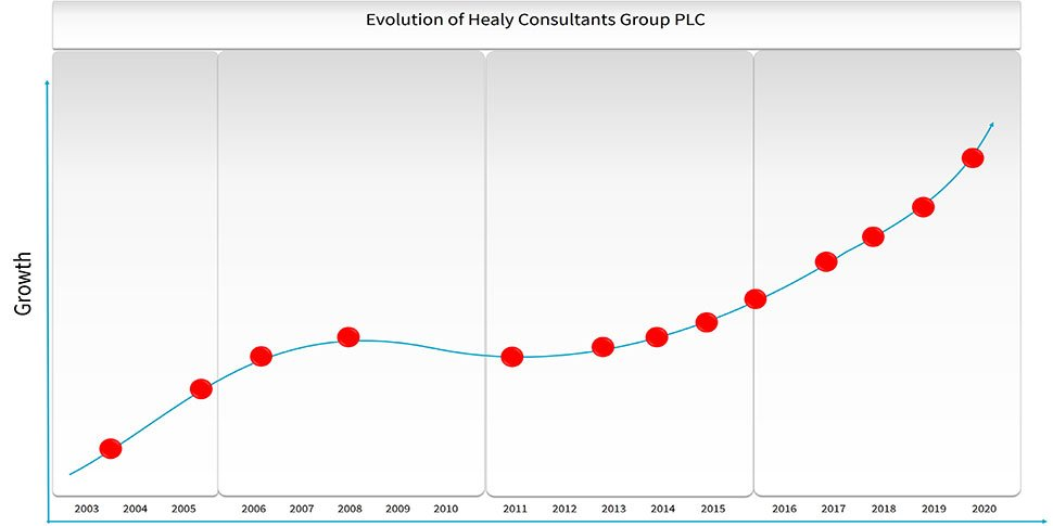 evolution of Healy Consultants