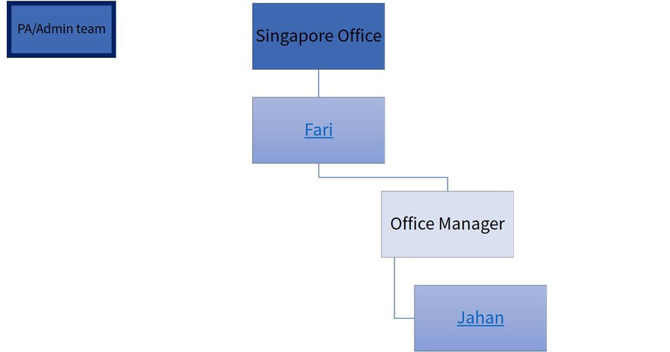 admin team organization chart