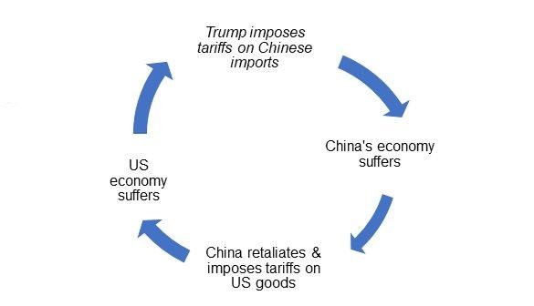 USA China tax war cycle