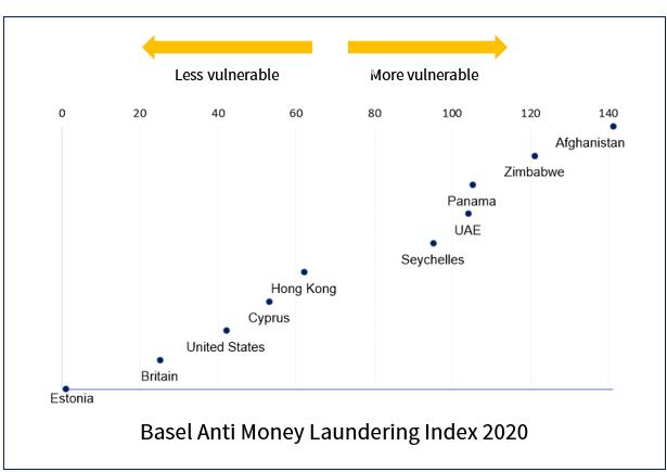 anti-money laundering index