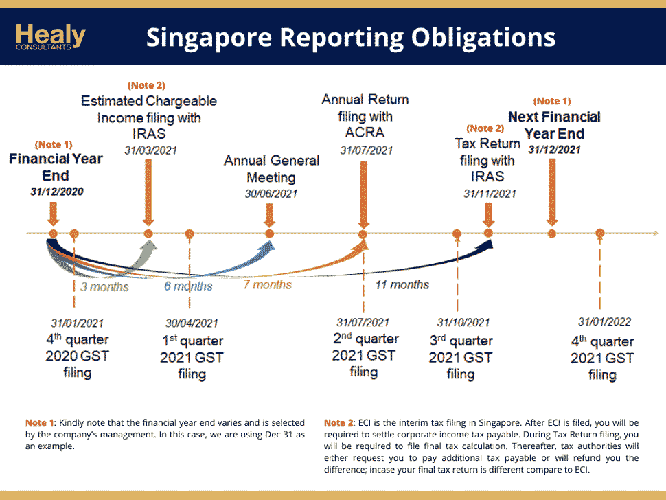 Singapore tax reporting obligations